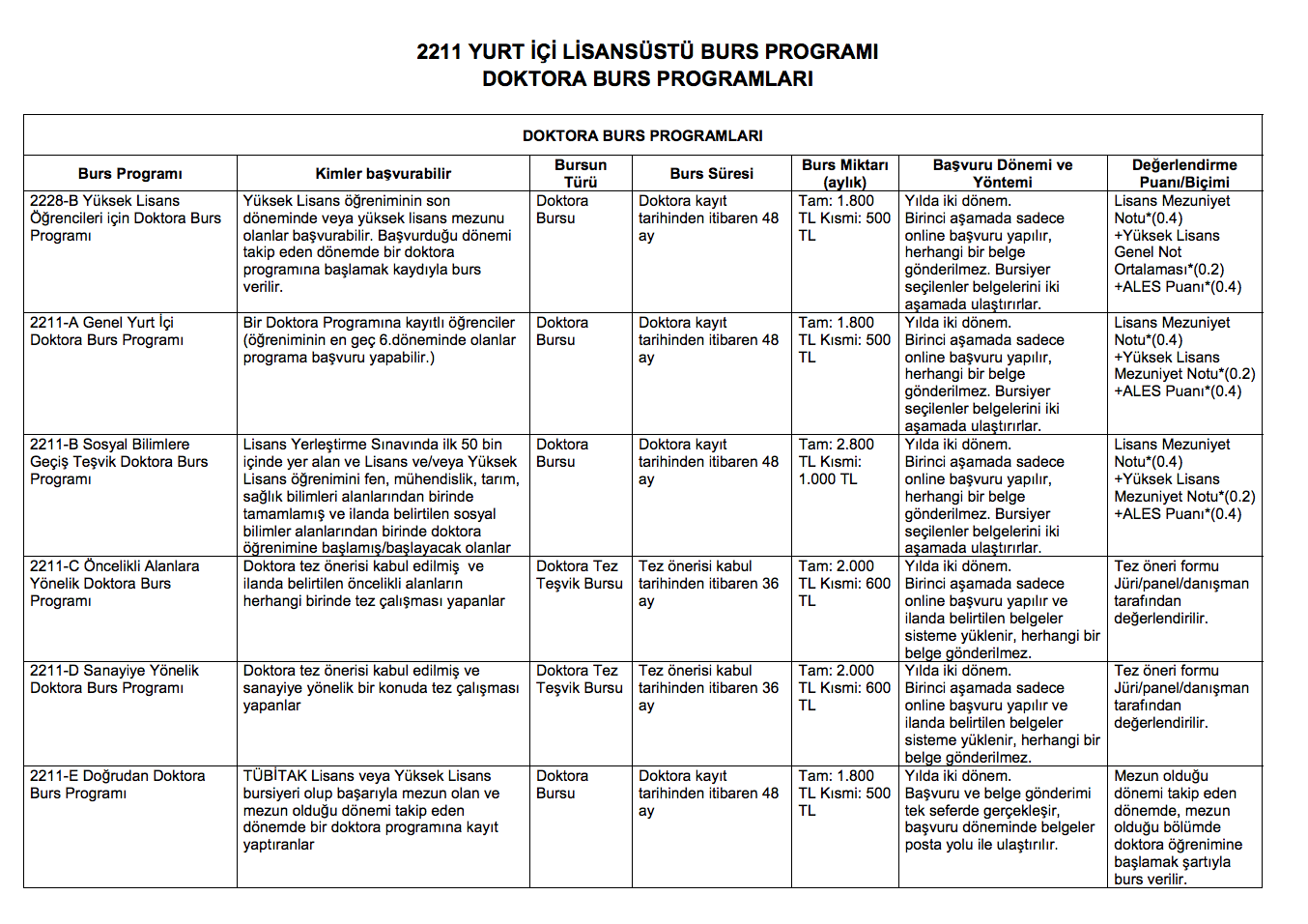 tubitak 2015-2016 yüksek lisans ve doktora bursları